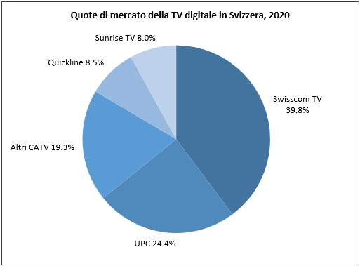 Digital TV in CH 2018